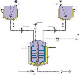 Vacuum Emulsify Mixer (ZK) Manufactures