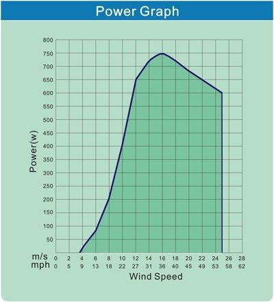 600w (600 watt) small wind turbine generator