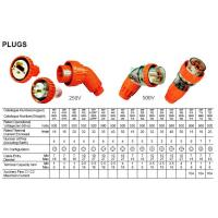 MCB And RCD Series PLUGS Manufactures